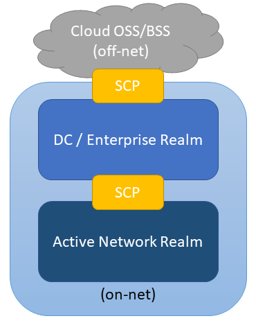 OSS BSS Cloud Security Control Points