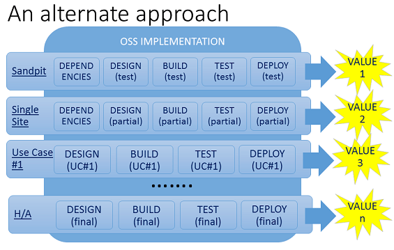 The Stepping-Stone OSS Transformation Approach