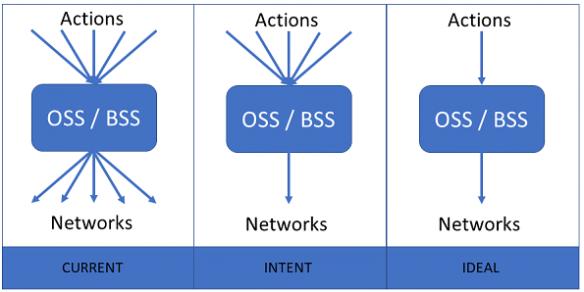 Intent model OSS