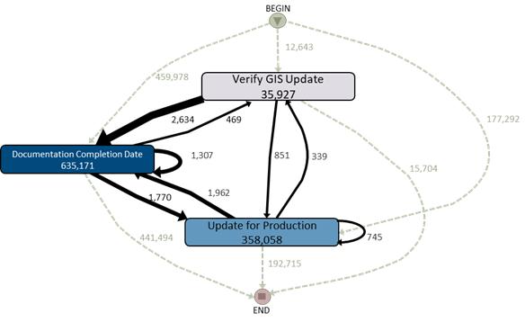 OSS Sankey process diagram