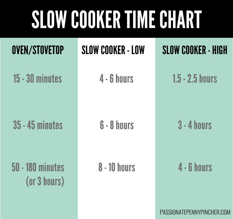 Slow Cooker Time Conversion Chart