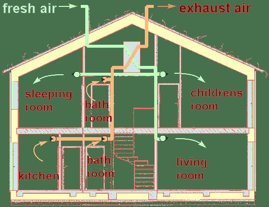passive house ventilation system