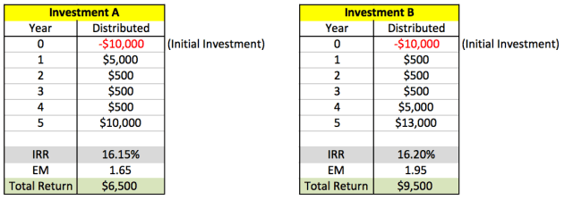 IRR and Equity Multiple