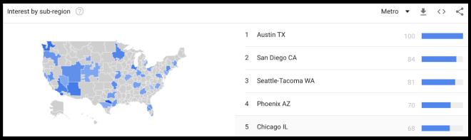 Google Trends metro