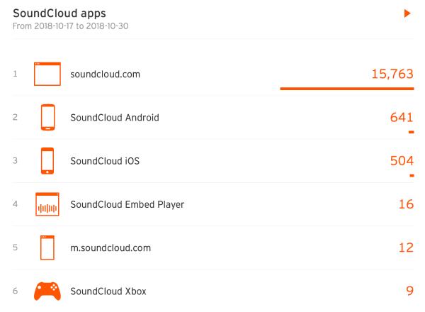 SoundCloud apps