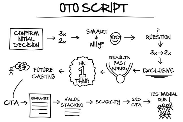 Dotcom Secrets OTO Script