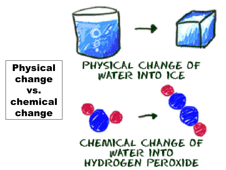 Are Physical Chemical Substance What And Are Used How And They Changes