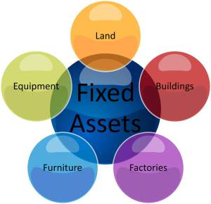 SS1 Financial Accounting Third Term: Depletion of Fixed Assets