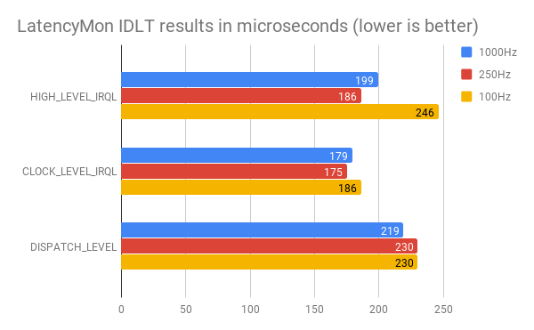LatencyMon IDLT Results