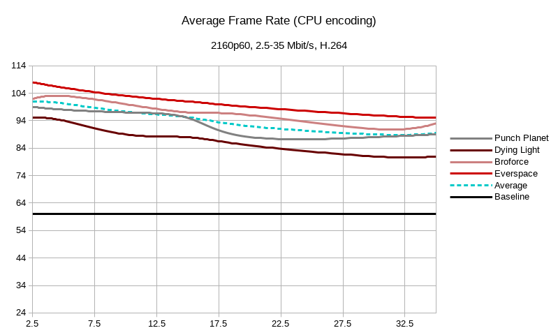 Benchmarking encoder speed for google stadia across a range of titles at 4k 60fps, Bitrates vary by encoding method. averages across a range of bitrates