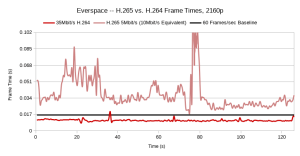 Benchmarking encoder speed for google stadia across a range of titles at 4k 60fps, Bitrates vary by encoding method. this demonstrates the importantce of frame times to Stadia's use case