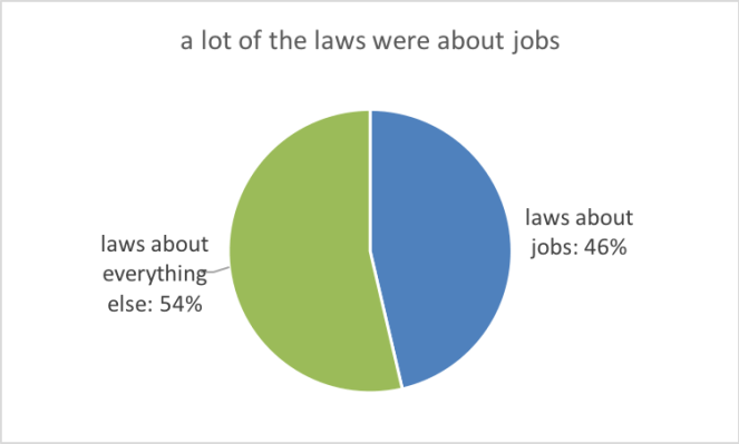 Laws about jobs vs everything else