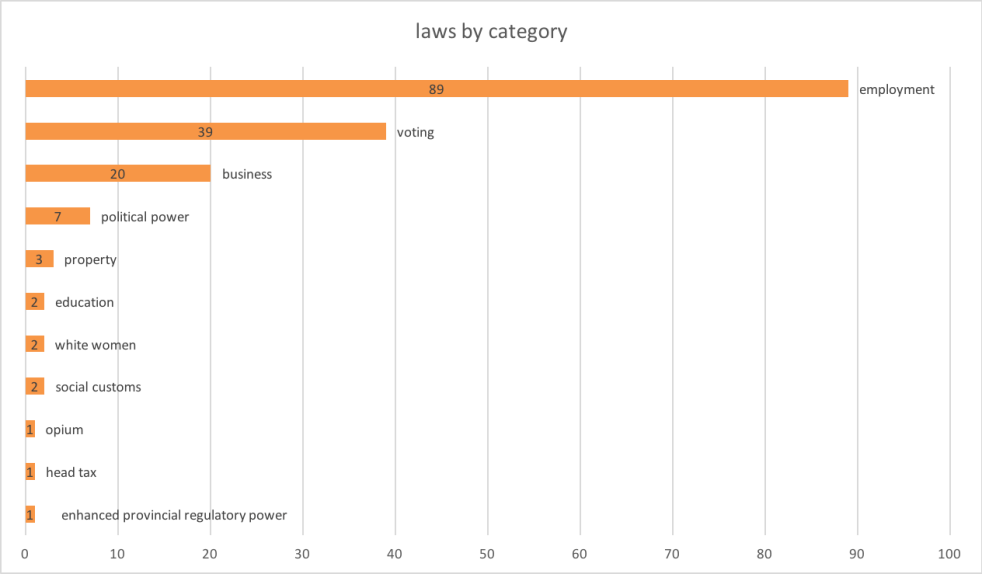 Laws by category