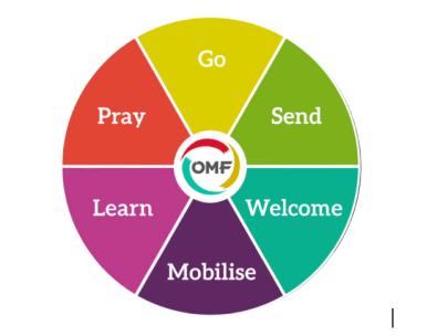 omf circle