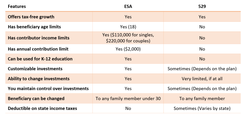Table comparing the features of ESAs and 529 plans