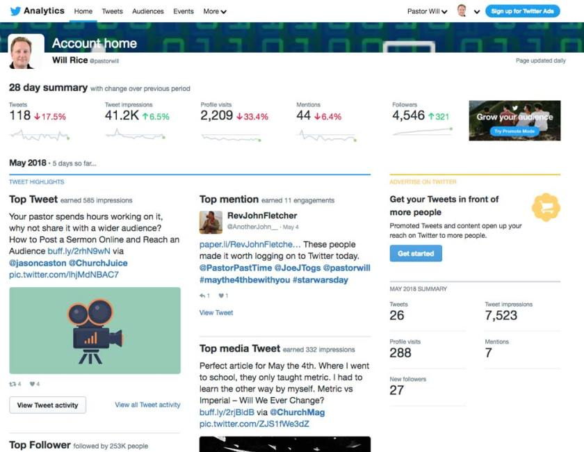 Twitter analytics offers information to help better understand your social media return on investment for church social media