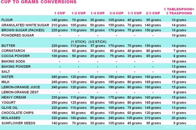 Baking Conversion Chart
