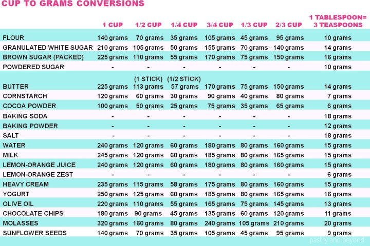 Cup to grams baking conversion chart.