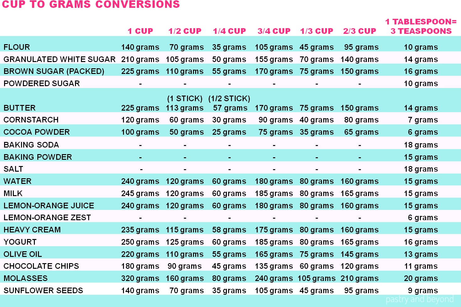 Measuring Ingre Nts And Conversion Chart For Baking