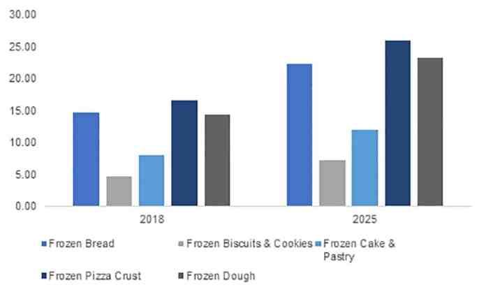 frozen bakery additive