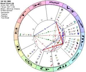 Chart 18 10 1981