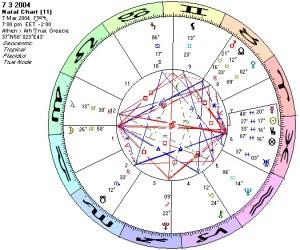Chart 7 3 2004