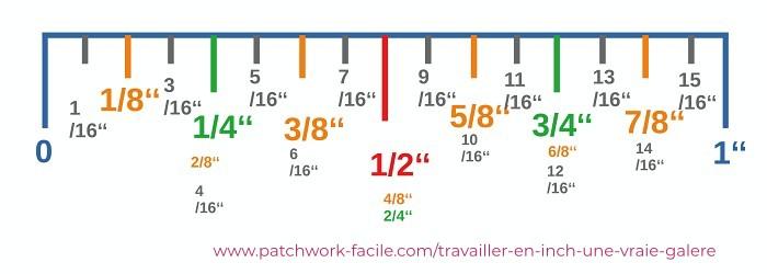Comprendre les inch en patchwork facilement