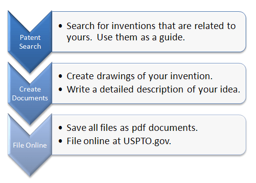 how-to-patent-an-idea timeline
