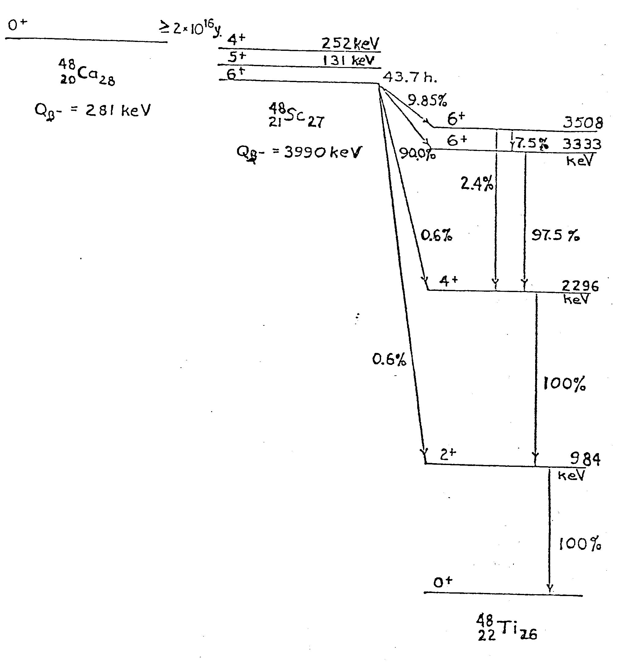Nuclear Energy Diagram