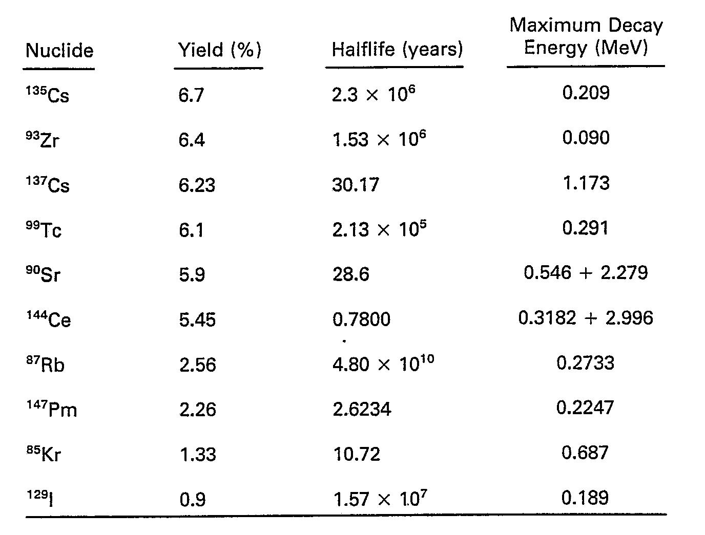 Uranium Beta Decay Equation