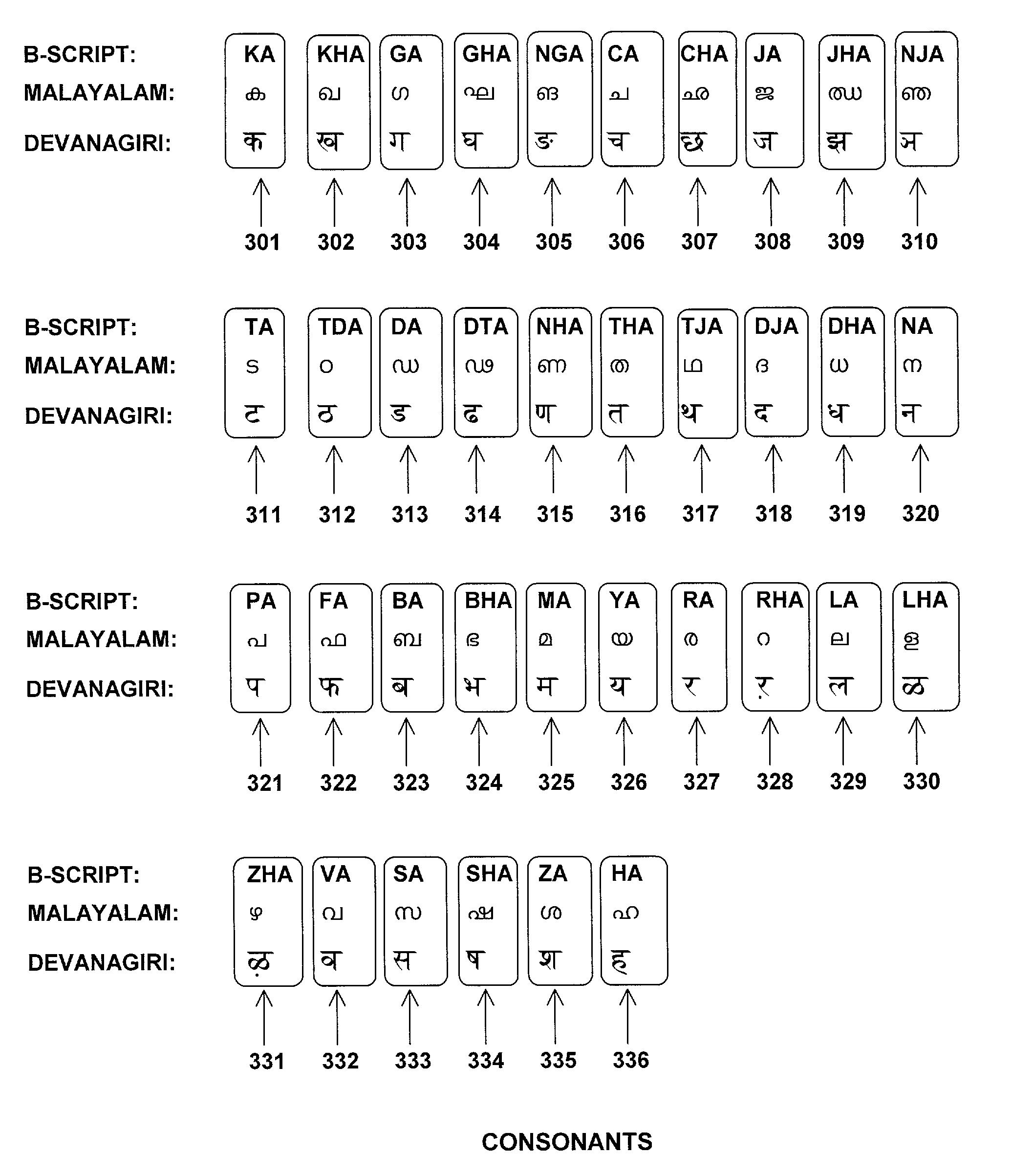Malayalam Letters Writing Worksheet