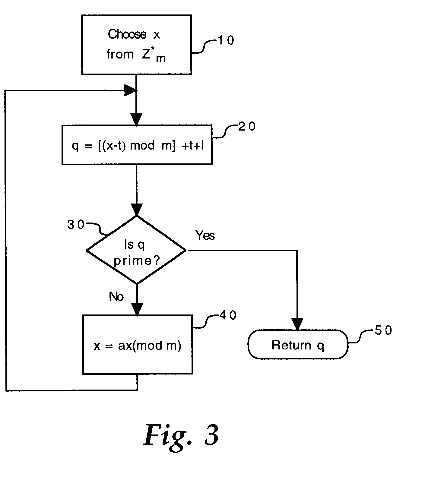 Random Number Generator Flowchart