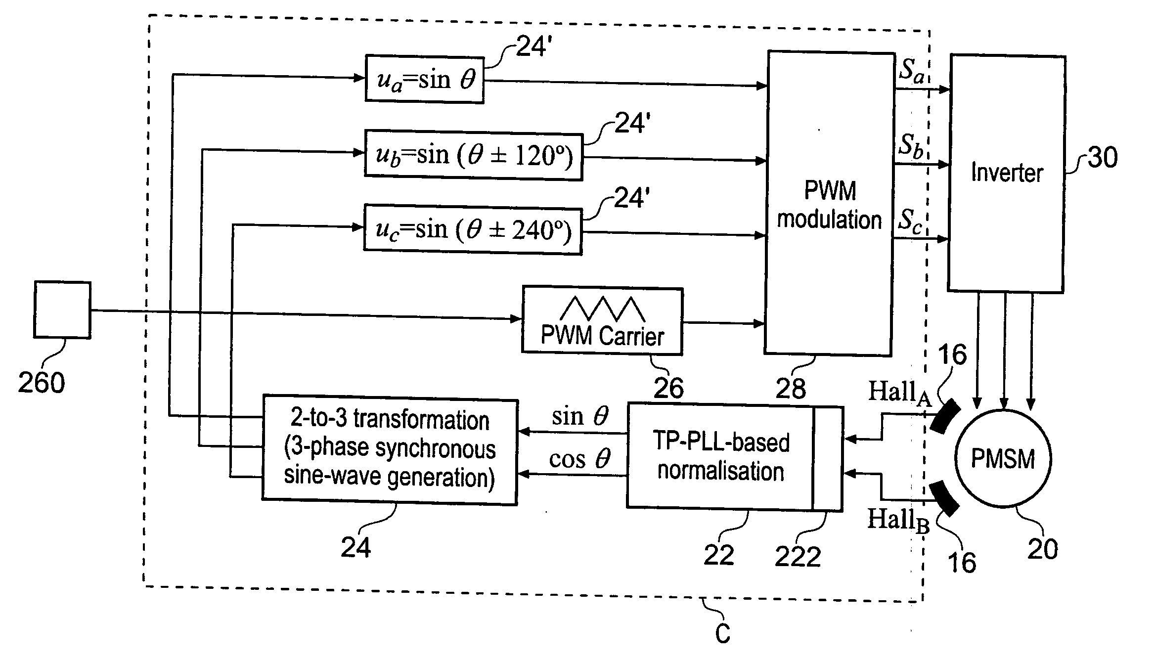 Pmsm Motor Basics