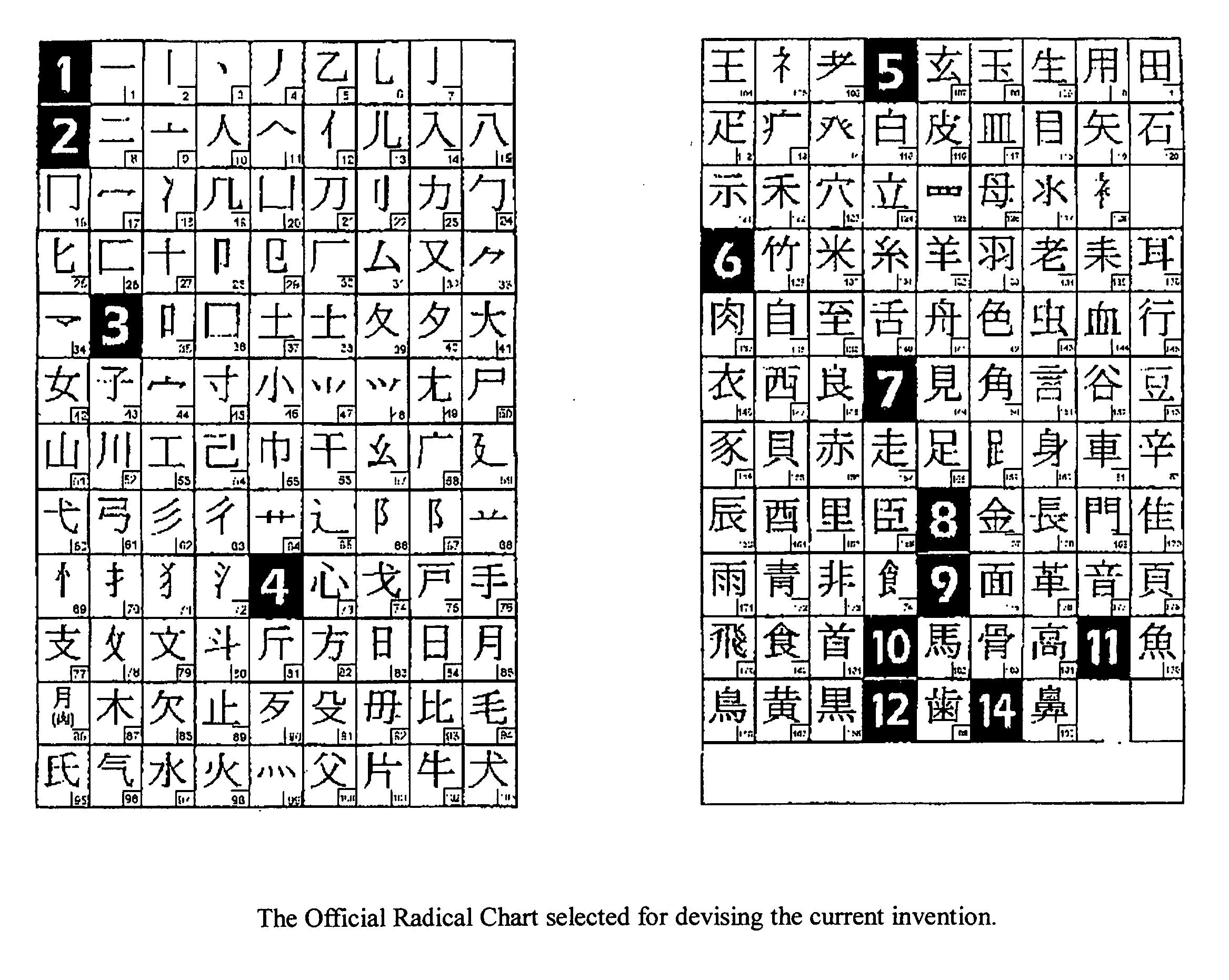 Kanji Radicals Chart Pictures To Pin