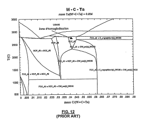 Patent US20060127269  Method for treating tungsten
