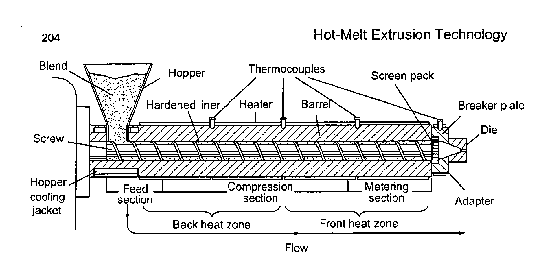 Extrusion Diagram Gallery