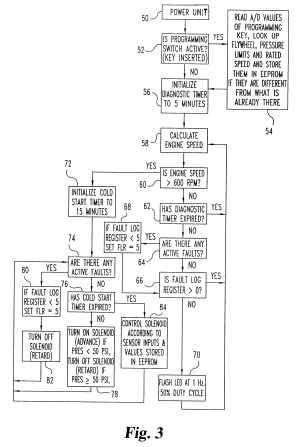 Patent US6314941  Reprogrammable electronic step timing control system for control of