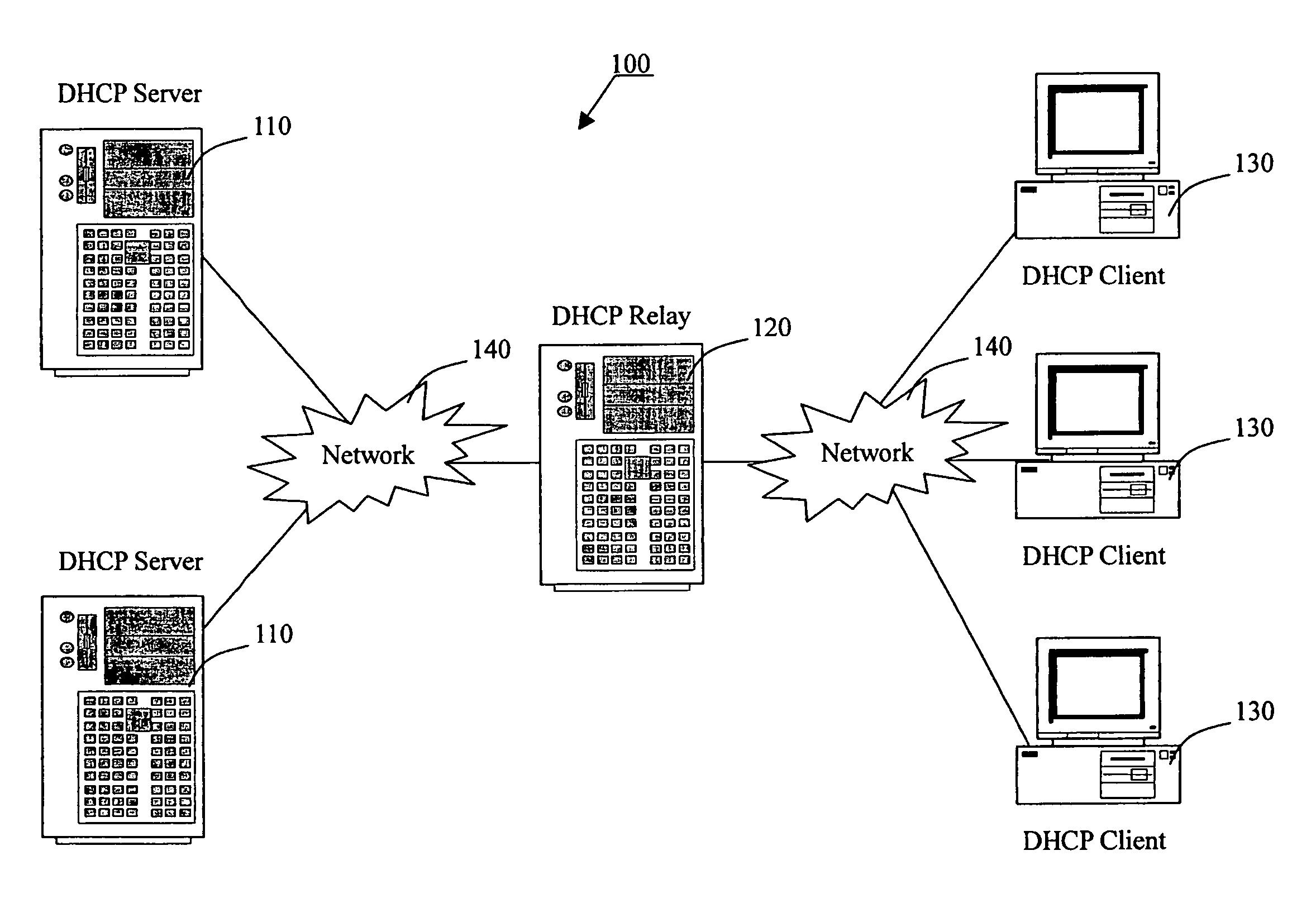 Ip Address Allocations