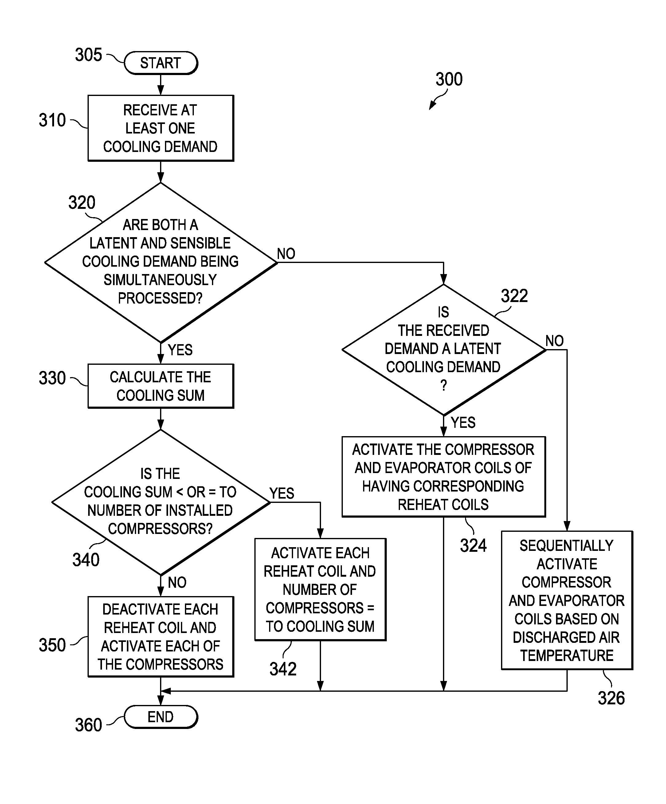 Hvac System Function Of Hvac System