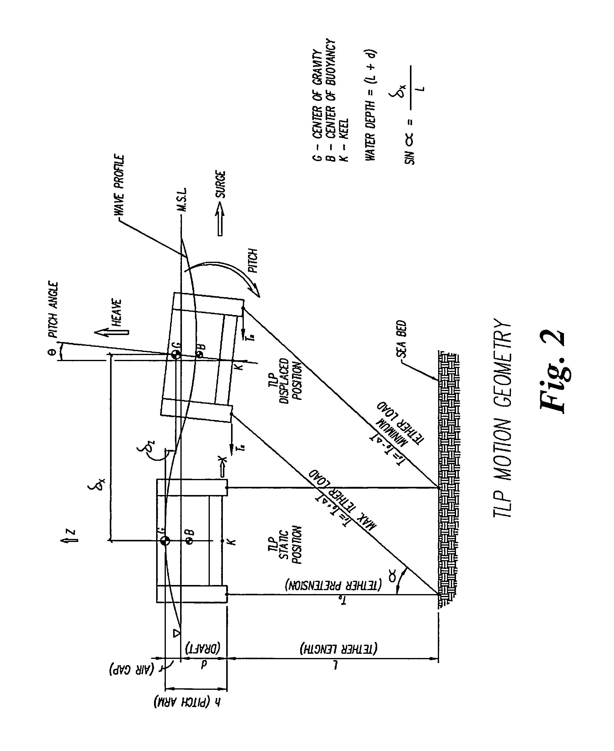 Tension Leg Platform Applications