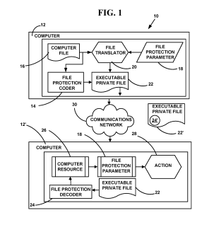 Self-Manageable and Secured Computer File System