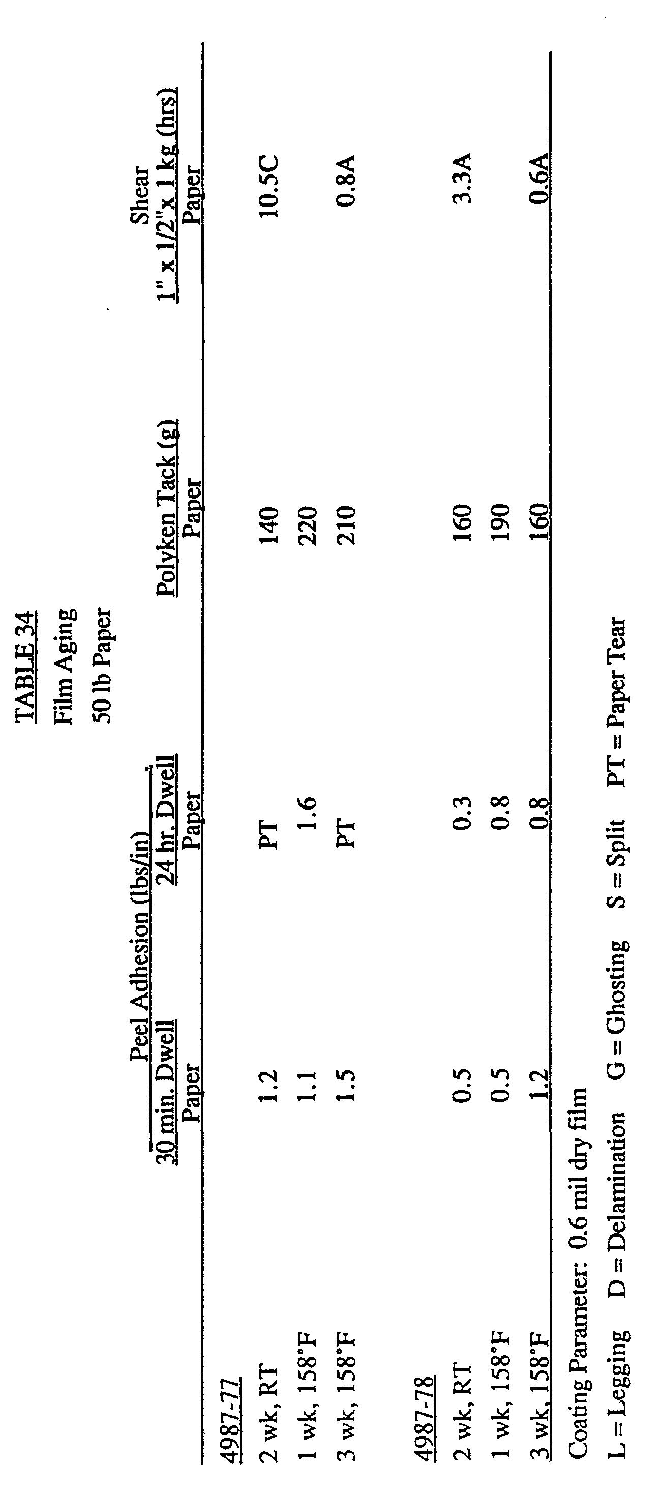 Polyvinyl Chloride Emulsion | Wiring Diagram Database