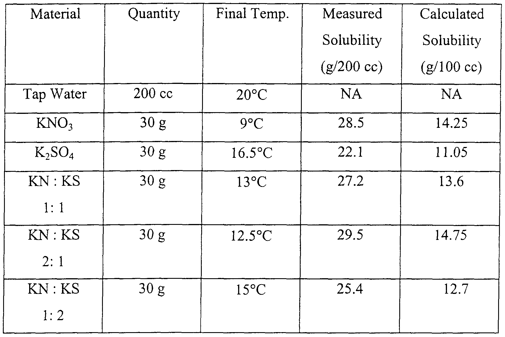 Balanced Chemical Equation For The Dissolving Of Ammonium