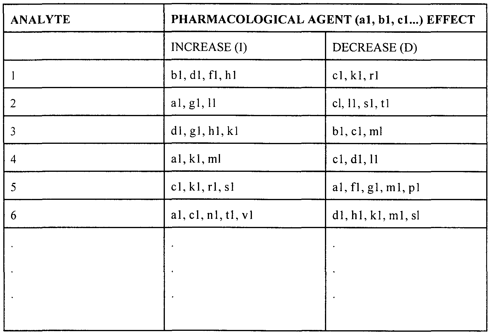 Ml Dl L Chart
