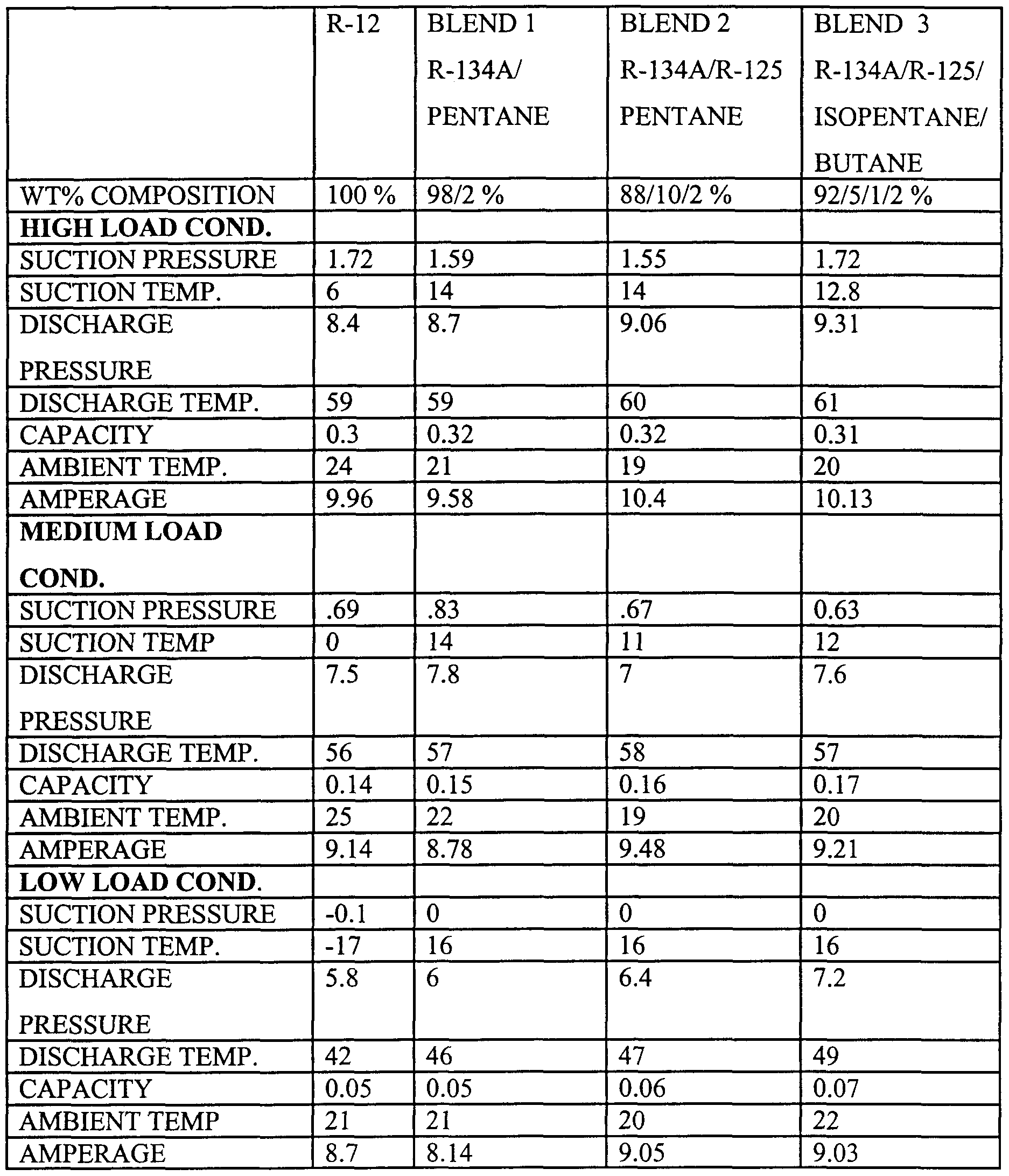 R12 To R134a Conversion Chart