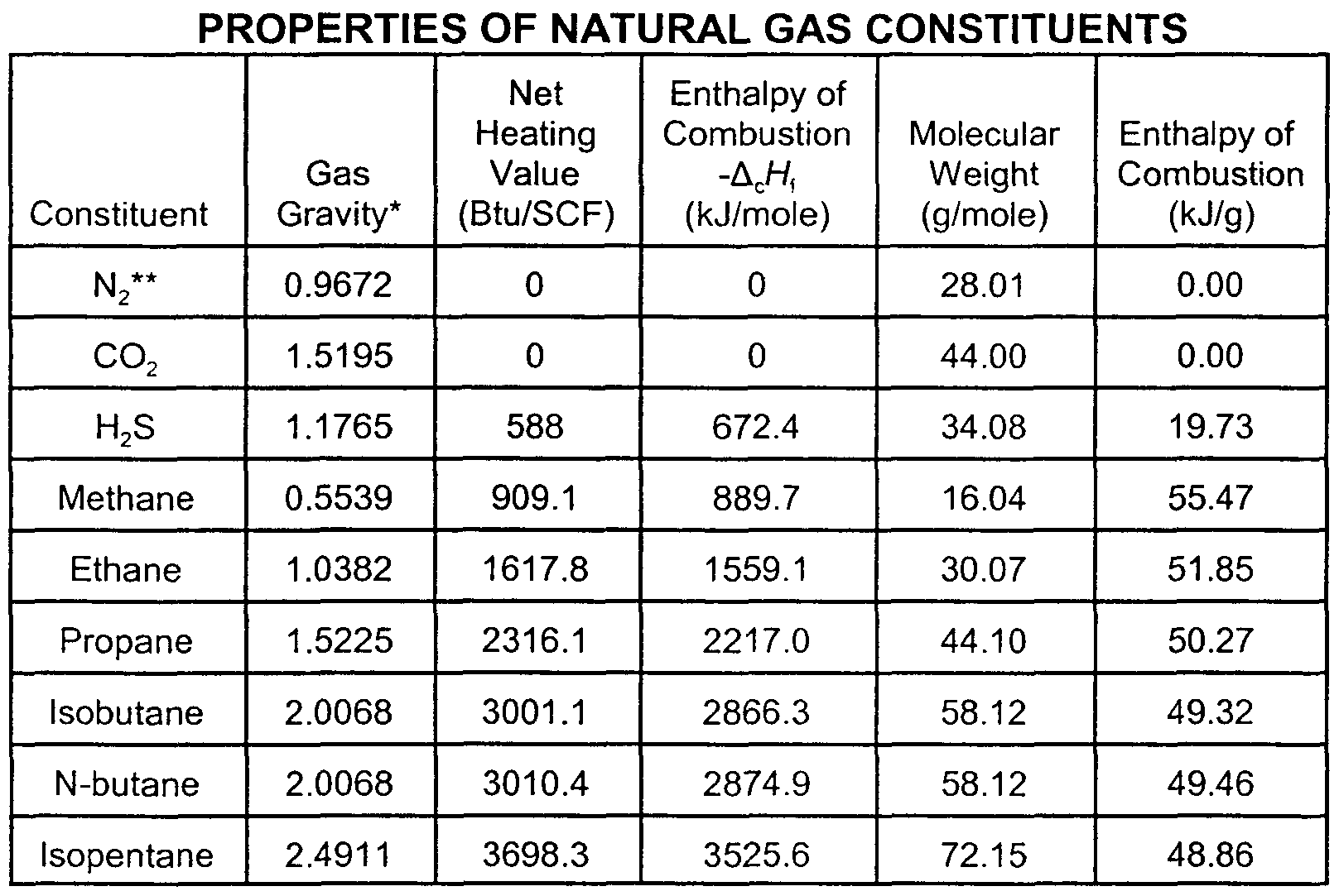 Gas Heat Natural Gas Heat Capacity