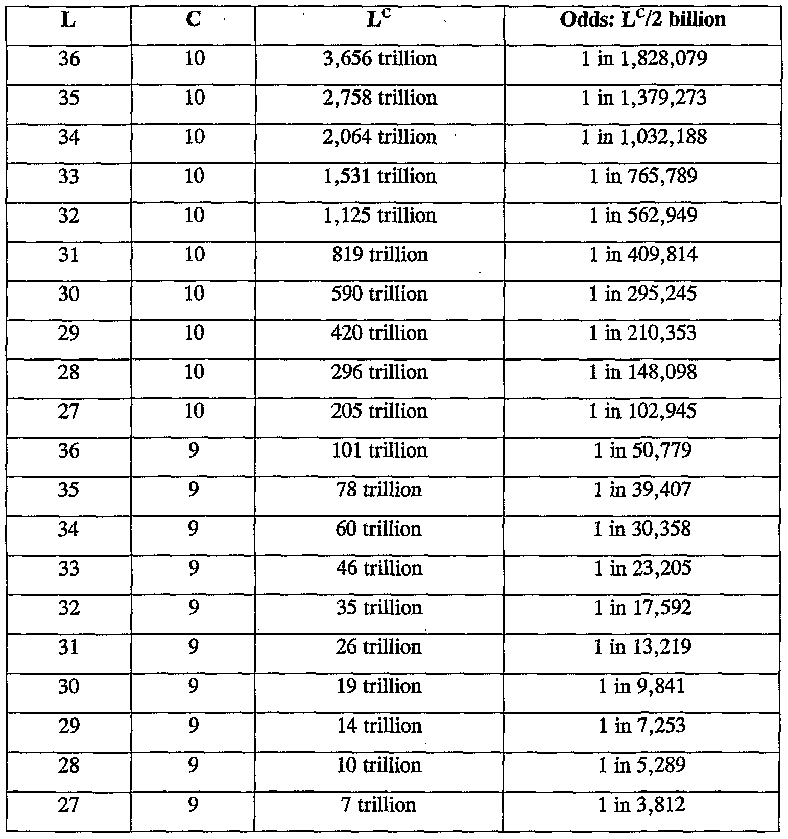 Letter Number Code