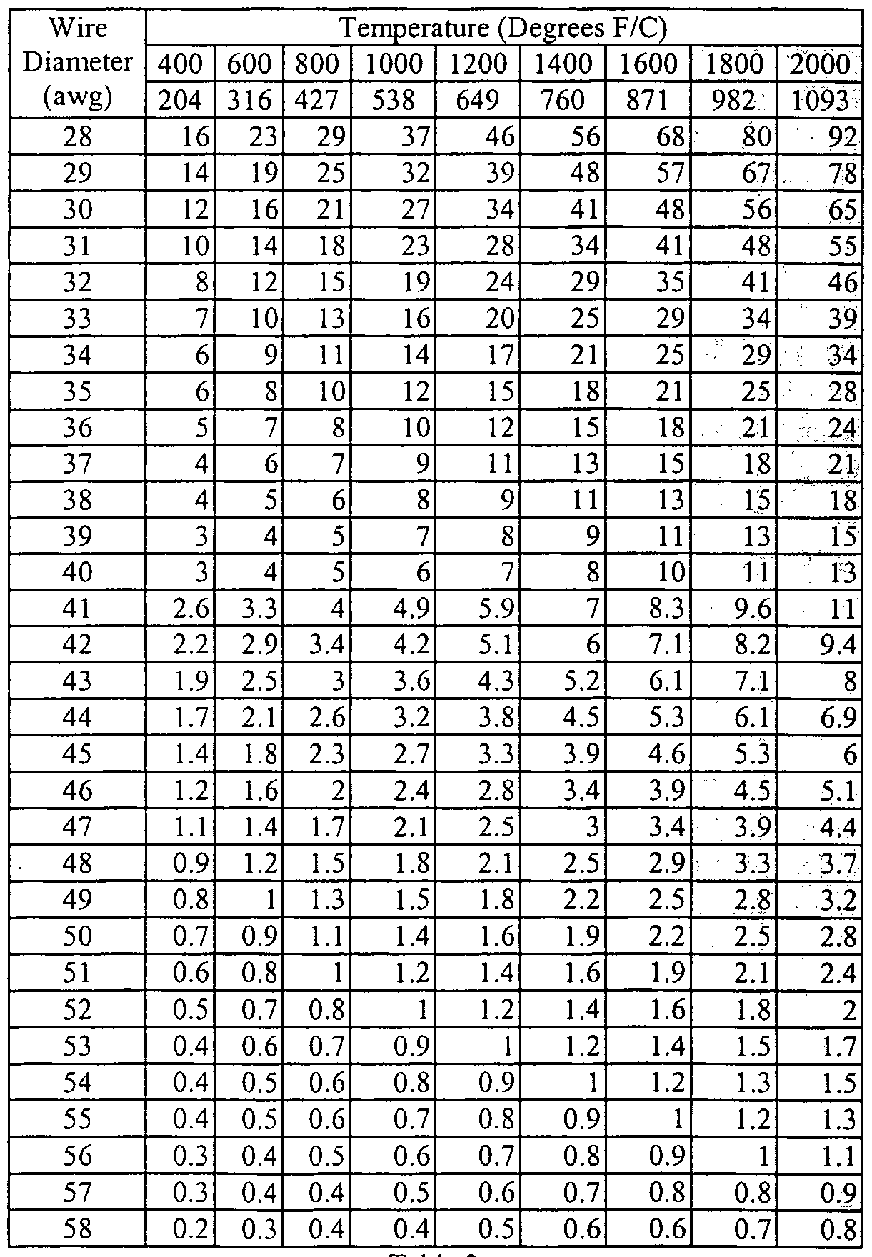Modern Nichrome Wire Resistance Chart Composition - Electrical ...