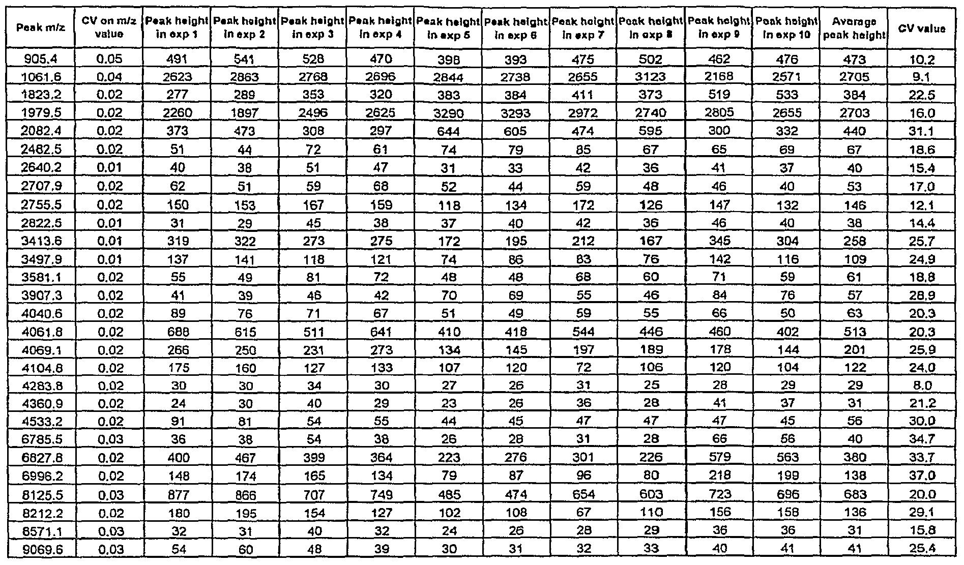 Positive Z Score Table