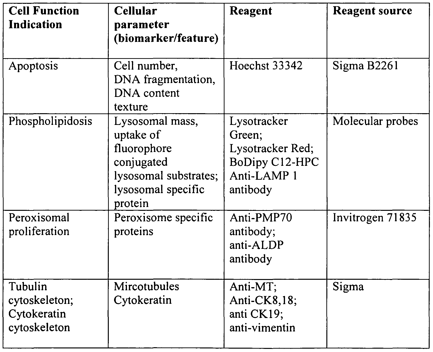 Pin 4 Groups Macromolecules Chart